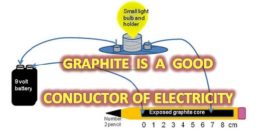 GRAPHITE A GOOD CONDUCTOR OF ELECTRICITY