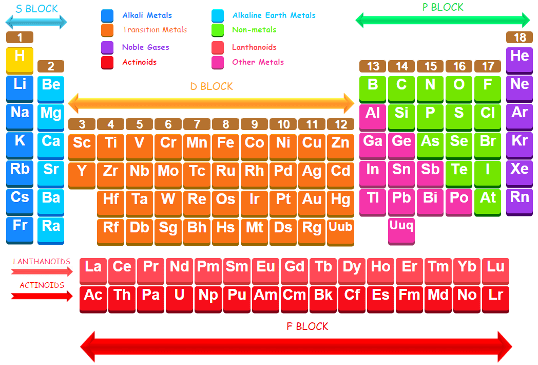 D Block Elements On Periodic Table