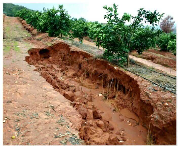 Soil erosion for Soil environment