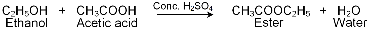 Esterification of Ethanol