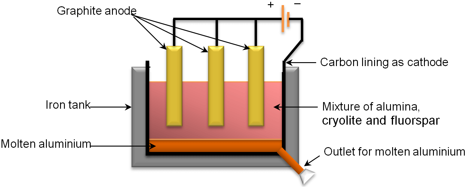Reduction of Metal Oxide to Metal