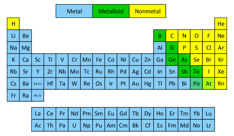 Classification Of Elements As Metals And Non Metals