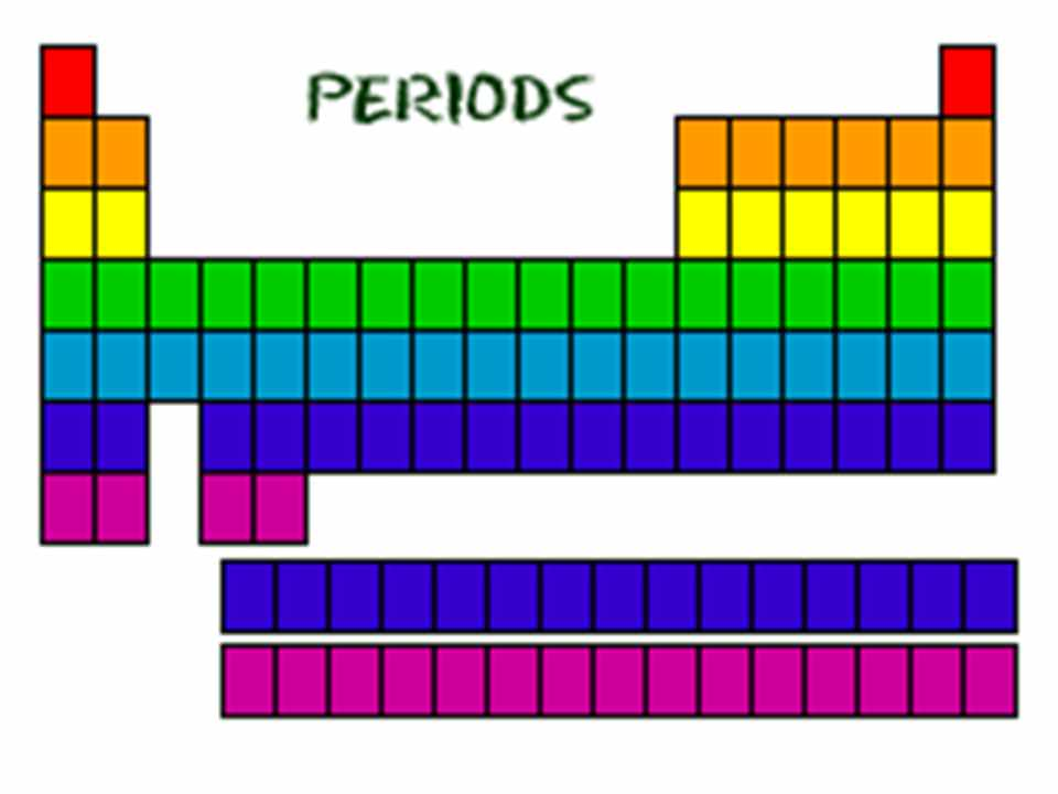 Periods in Modern Periodic Table