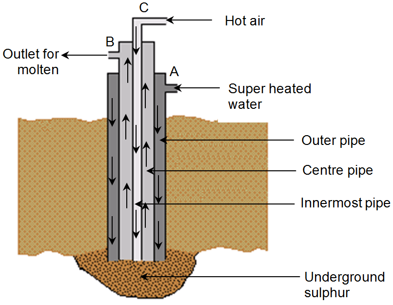 Extraction of Sulphur or Frasch Process