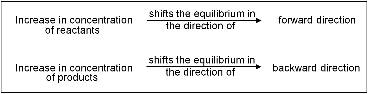 According to Le chatelier's principle when the temperature, pressure or concentration of a reaction in equilibrium is changed then the reaction shifts in that direction in which the effect of these changes is reduced