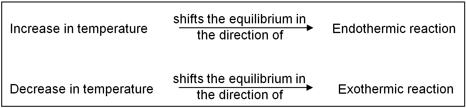 factors affecting chemical equilibrium Fundamental equilibrium concepts  we can identify five factors that affect the rates of chemical  122 factors affecting reaction rates by rice university is.