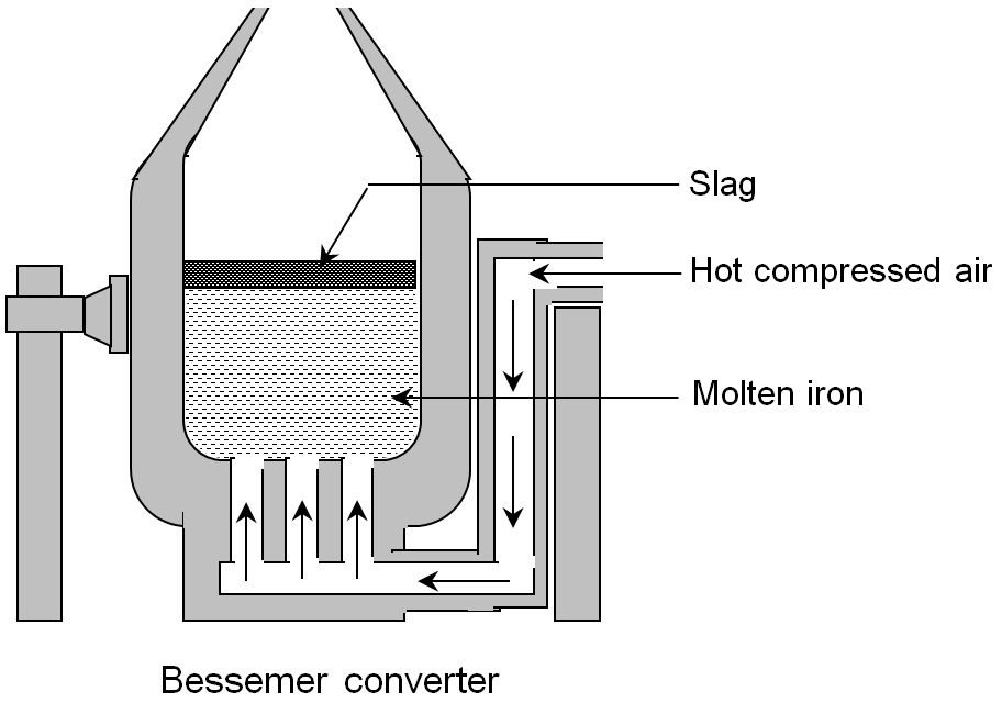 Steel is prepared in a pear shaped furnace called as Bessemer converter