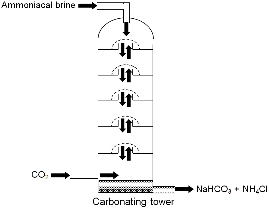 carbonating tower is used to form precipitates of sodium hydrogencarbonate (also called sodium bicarbonate)