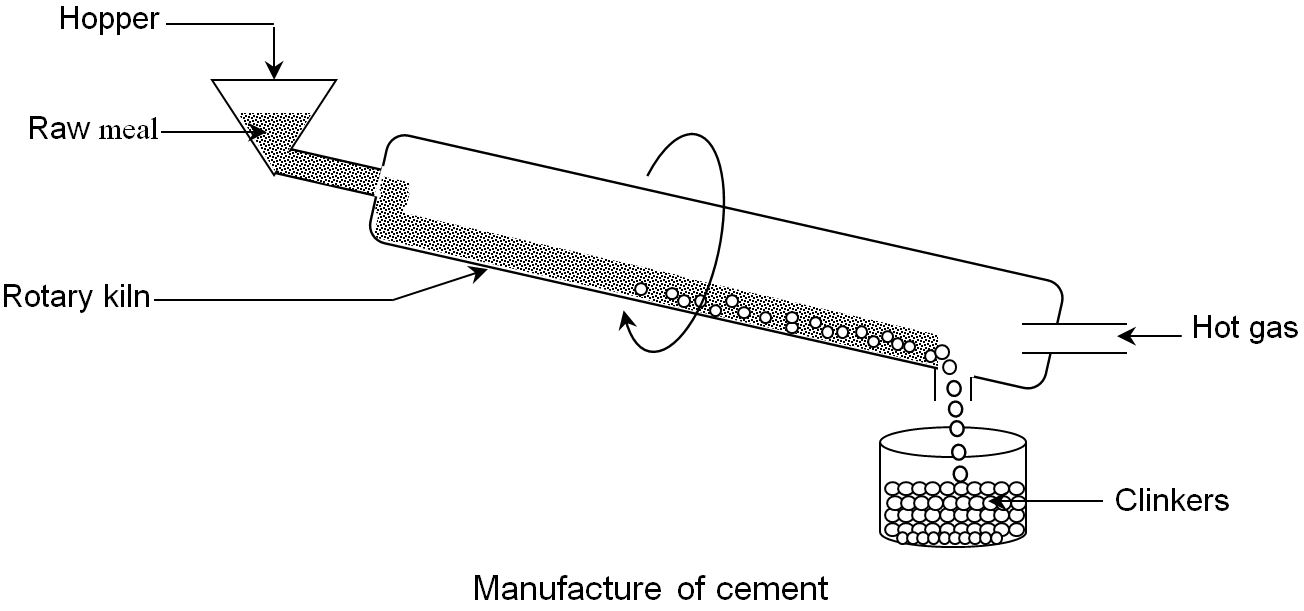 Cement Kiln Clinkers : Manufacturing of cement