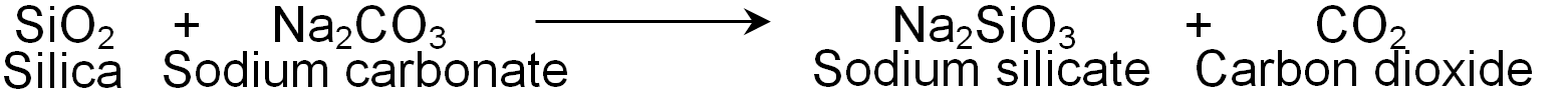 silica reacts with sodium carbonate to form sodium silicate