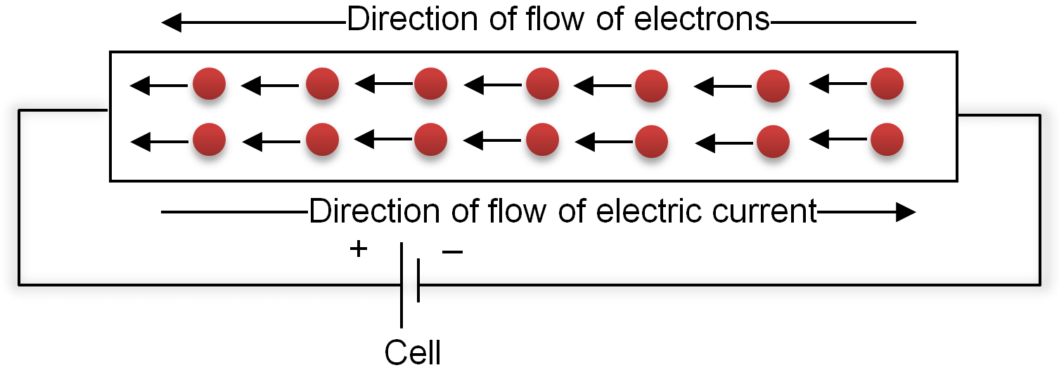 metallic wire connected to a source of electricity, the electrons present start to move from negative terminal to positive terminal