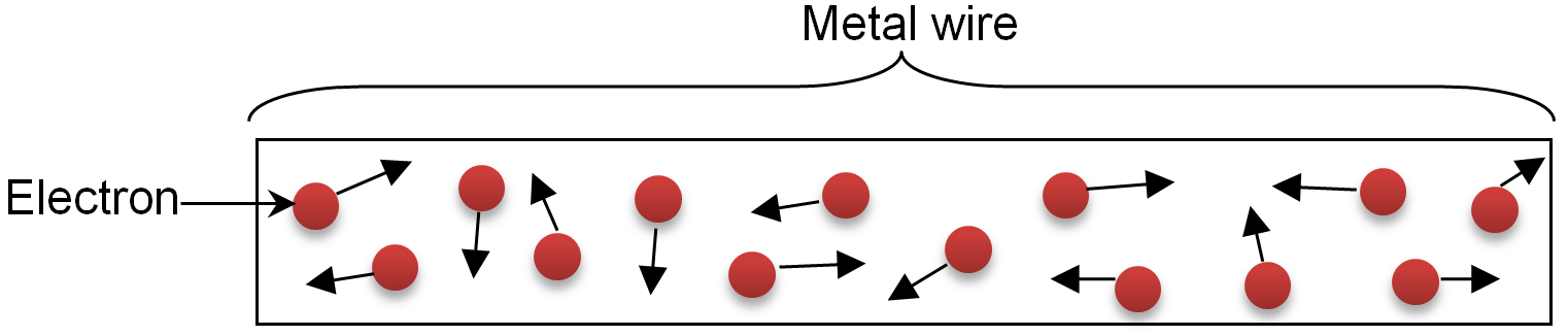 metallic wire is not connected to a source of electricity, Electrons are at rest