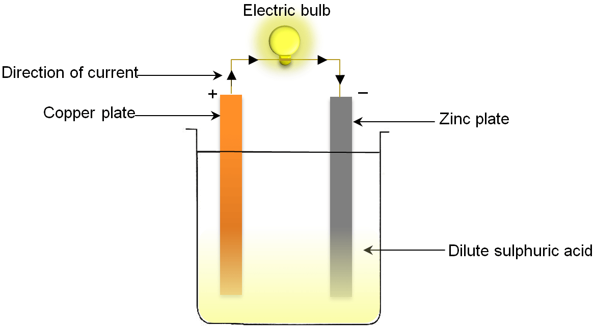 Voltaic cell current in a cell is opposite to that of flow of electrons so the current is said to flow from positive copper electrode to negative zinc electrode ccuart Gallery