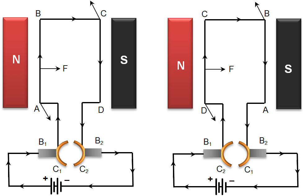 Diagram To Show working of Electric Motors
