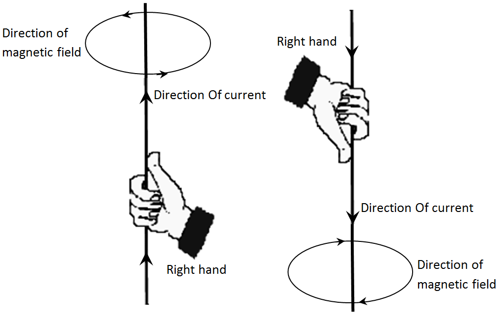 RIGHT HAND THUMB RULE