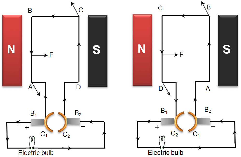 Diagram To Show working of Electric Generator