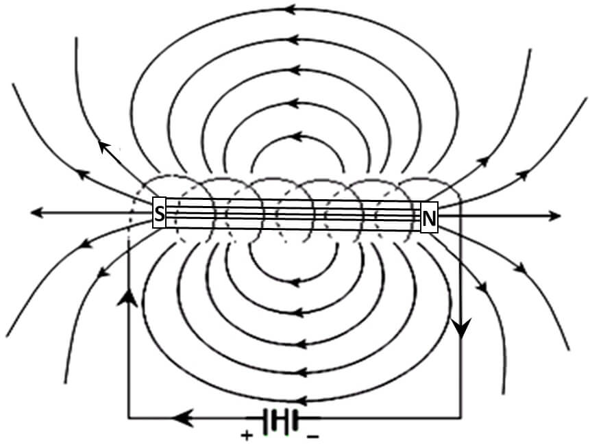 Magnetic Lines Of Force Around A Solenoid Carrying Current