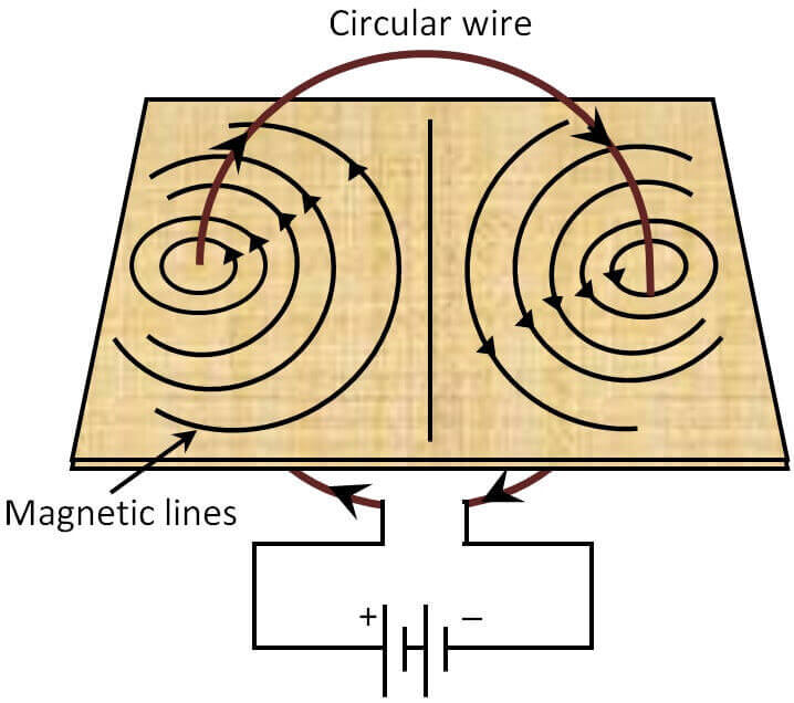 Magnetic Field due to Circular Wire Loop