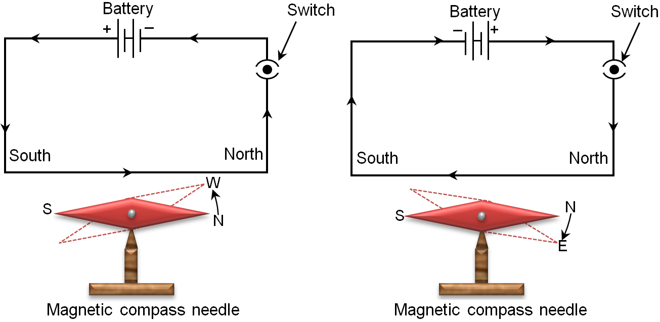 Oersted Experiment To Demonstrate The Magnetic Effect Of Electric Current