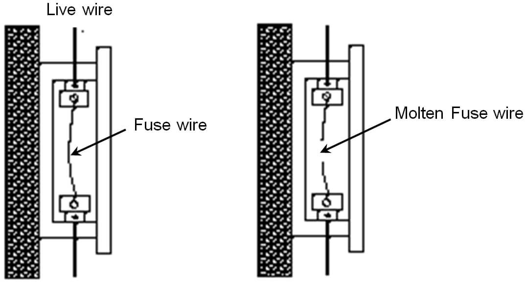 Diagram To Show working of Electric Fuse