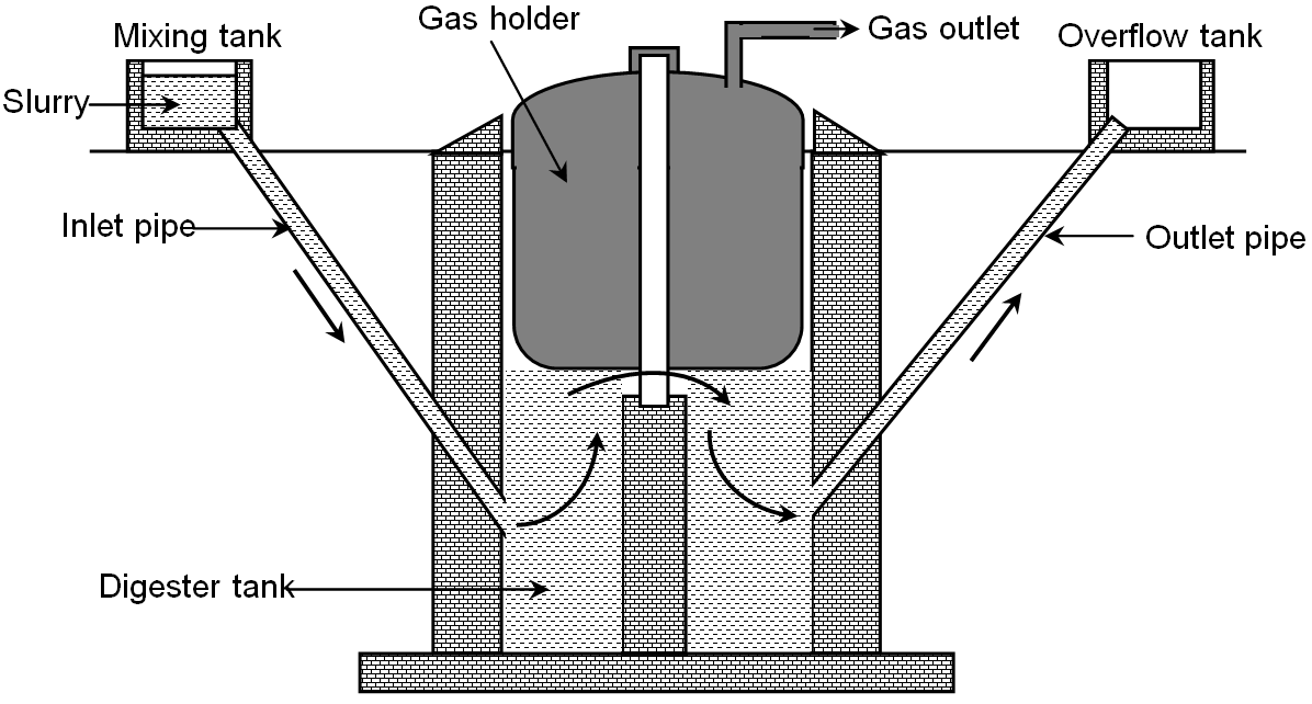 Floating gas holder type biogas plant