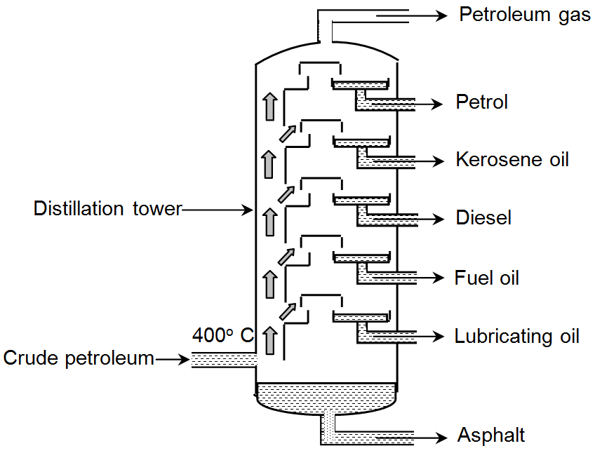Fractional Distillation Of Petroleum