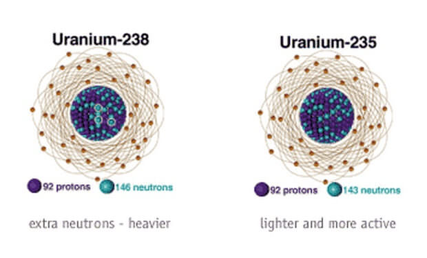 Isotopes Of Uranium