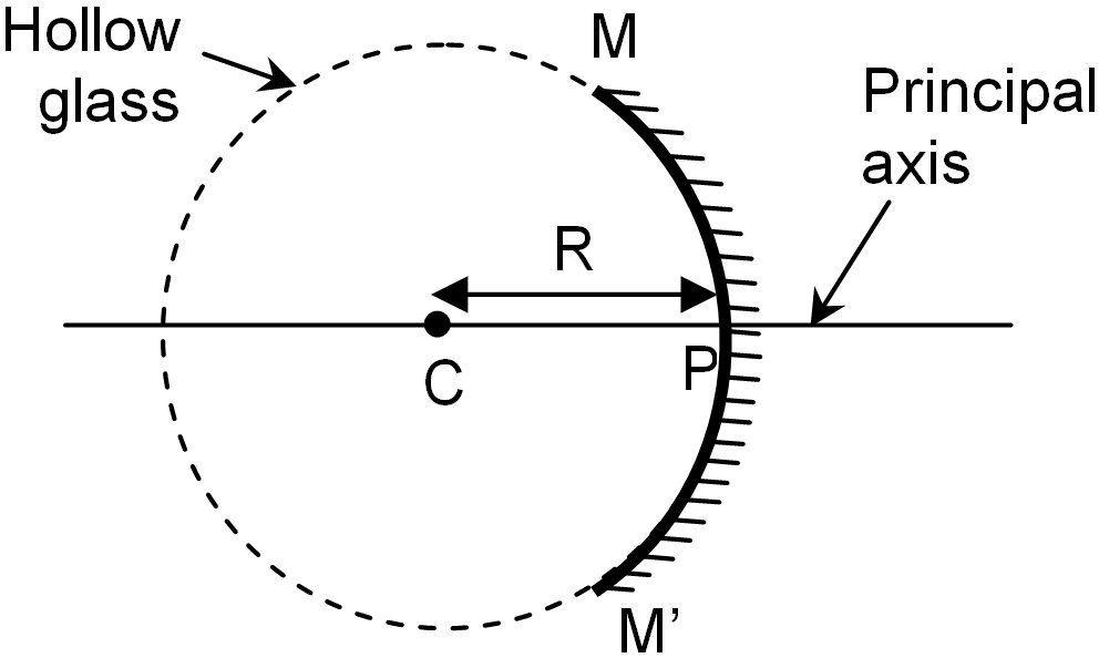 the focal length of spherical mirrors A student wishes t obtain an upright two-fold magnification of her face in a concave mirror of focal length 30 cm at what distance in front of the mirror should she.