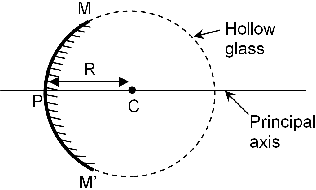 FOCAL LENGTH OF SPHERICAL MIRRORS