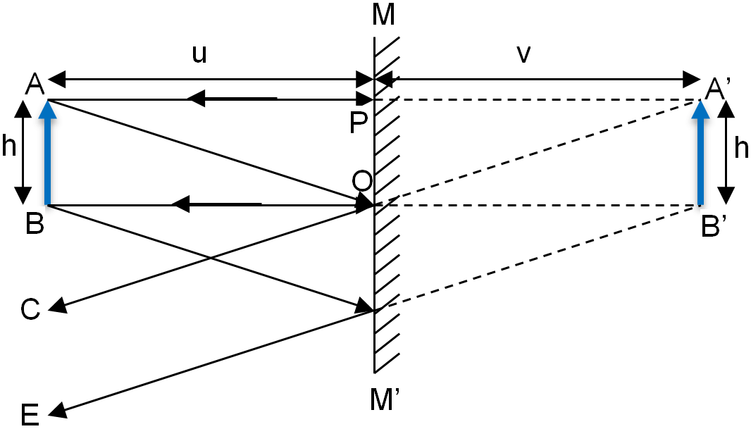 Position Of Image Formed By A Plane Mirror After Reflection
