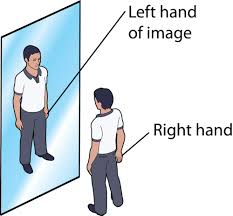Position Of Objects In Mirror Image
