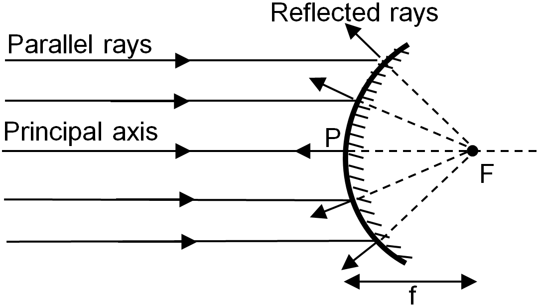 Principal focus of convex mirror