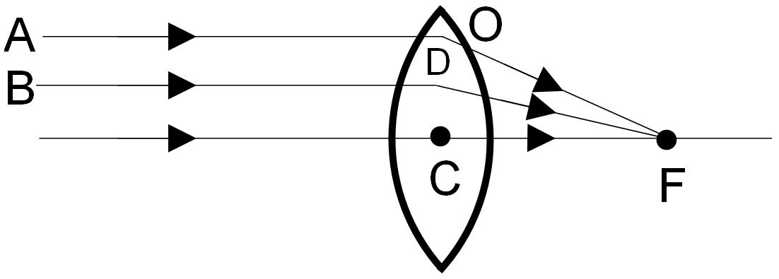 Image formed by a convex lens when the object is placed at infinity