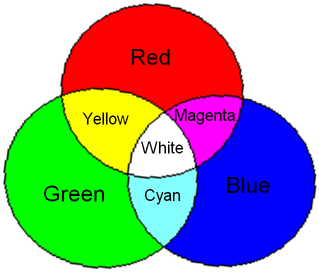 Formation Of Secondary Colors