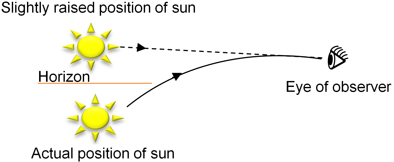 Slightly Raised Position Of Sun