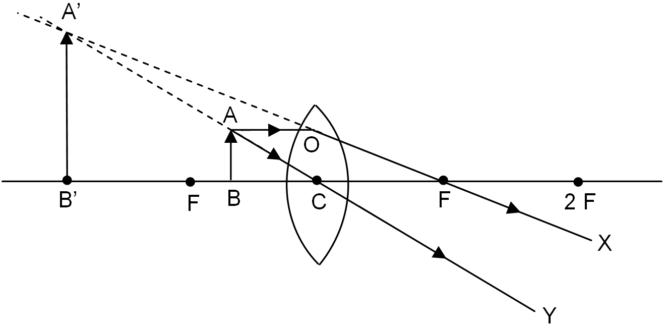 Formation of different types of images by a convex lens when the object is placed between the focus f and optical centre c pooptronica