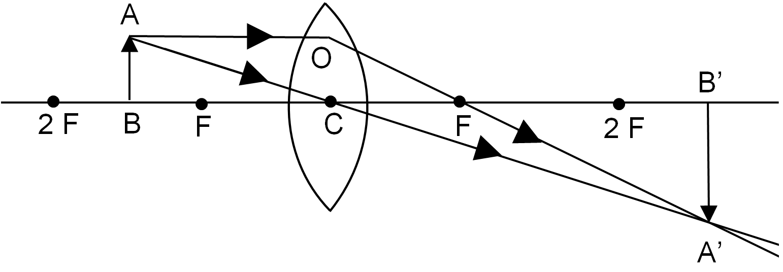 When the object is placed between the focus F and the centre of curvature 2F