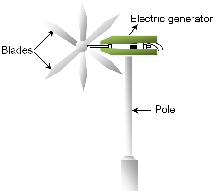Diagram Of wind turbine or Wind Mill