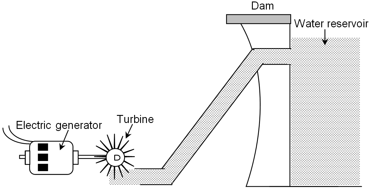Production Of Electricity At Hydroelectric Power Station