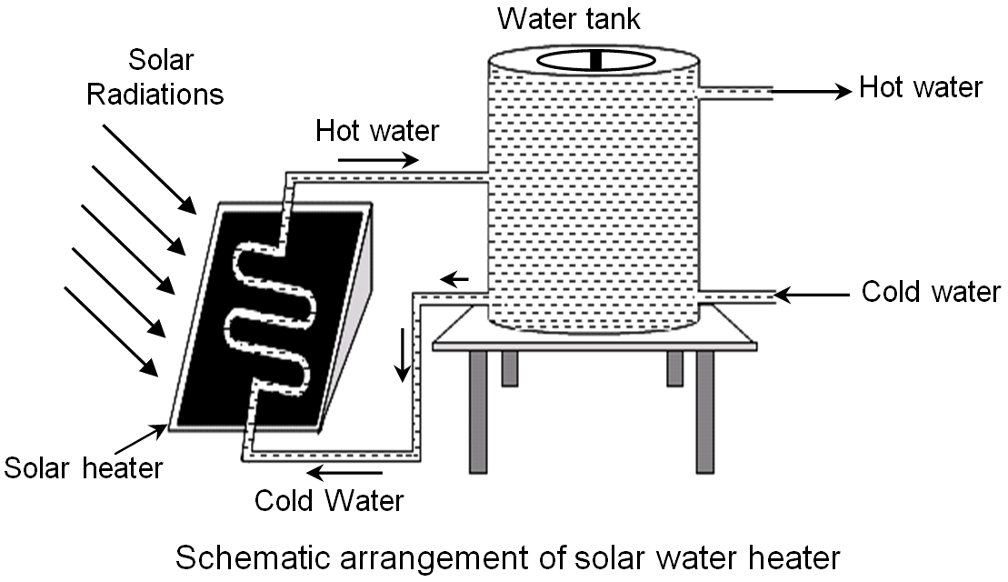 Schematic Arrangement Of Solar water heater