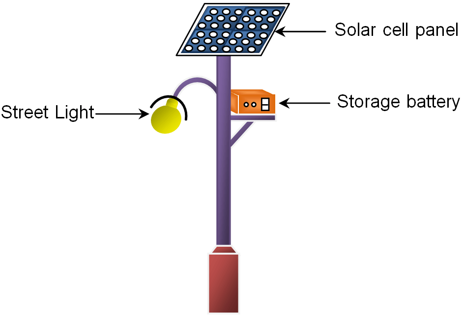 Diagram Of Solar Panel Providing Electricity To A Street Light