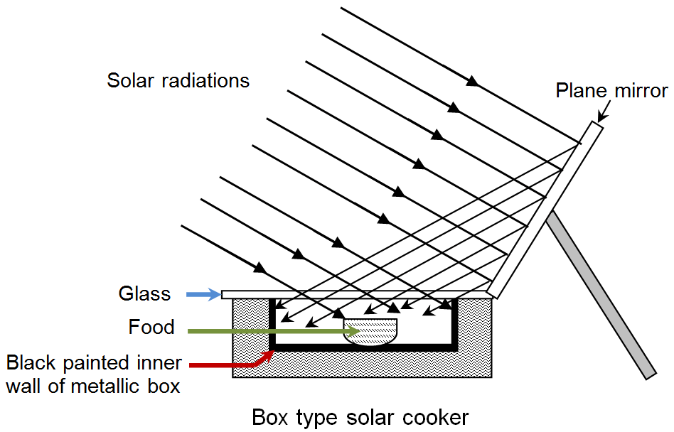 diagram of a solar cell