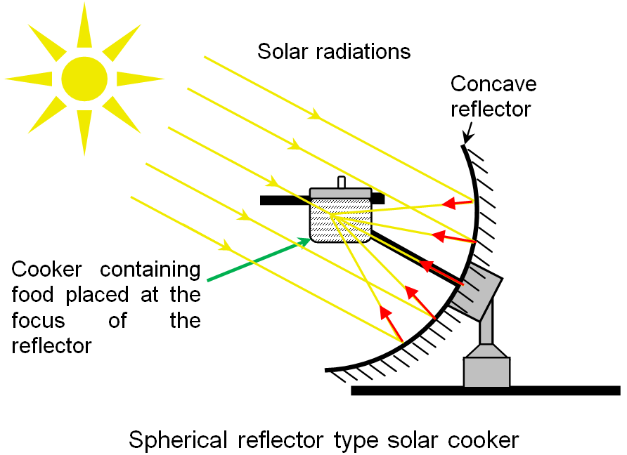 Working Of Spherical Reflector Type Solar Cooker