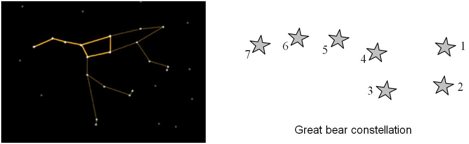 The great bear constellation or ursa major or big bear or saptarishi (in Hindi)