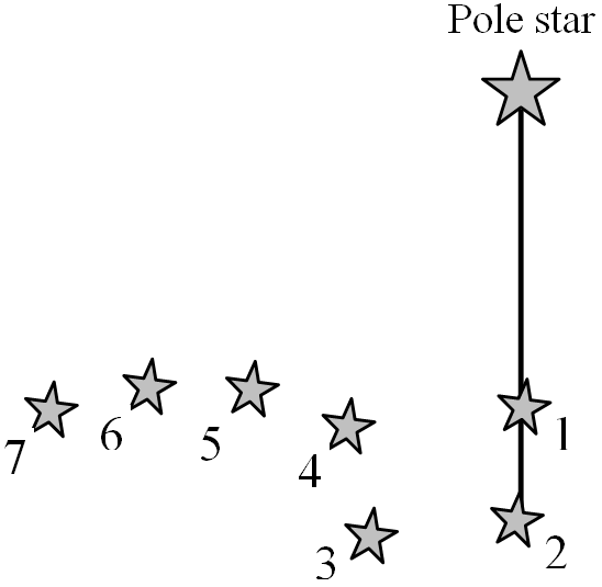 Method to locate pole star