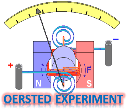 OERSTED EXPERIMENT